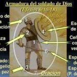 La armadura de Dios, cuál es su significado y cómo se usa